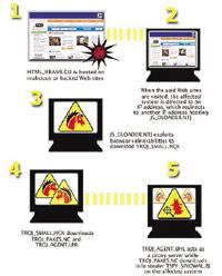ไวรัสคอมพิวเตอร์