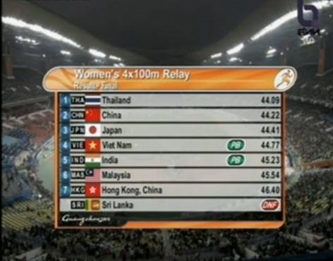 เจ๋ง! ไทยคว้าเหรียญทอง วิ่งผลัด 4x100 หญิง