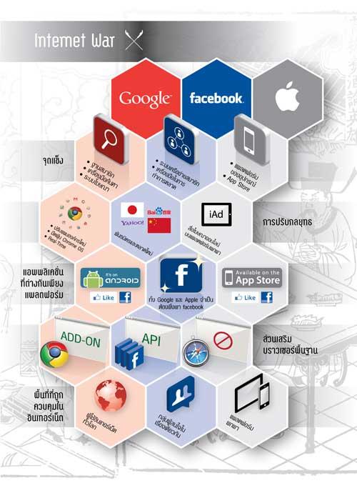 ศึกยักษ์ชิงความเป็นหนึ่งบนโลกอินเทอร์เน็ต