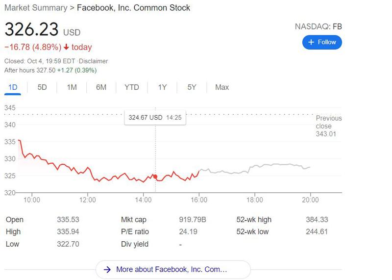 เฟซบุ๊กล่มทั่วโลกทำหุ้นมาร์คซัคเกอร์เบิร์กดิ่งย่อยยับ