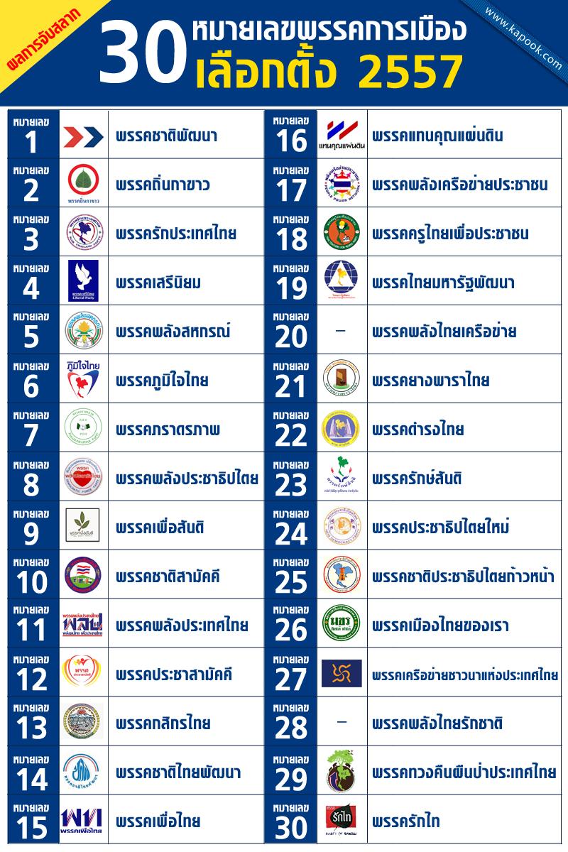 ผลการจับสลาก 30 หมายเลขพรรคการเมือง เลือกตั้ง 2557