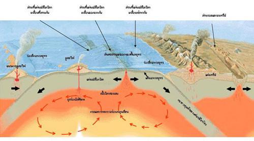 แผ่นดินไหวเกิดจากอะไร สาเหตุแผ่นดินไหว เพราะอะไรมาดูกัน