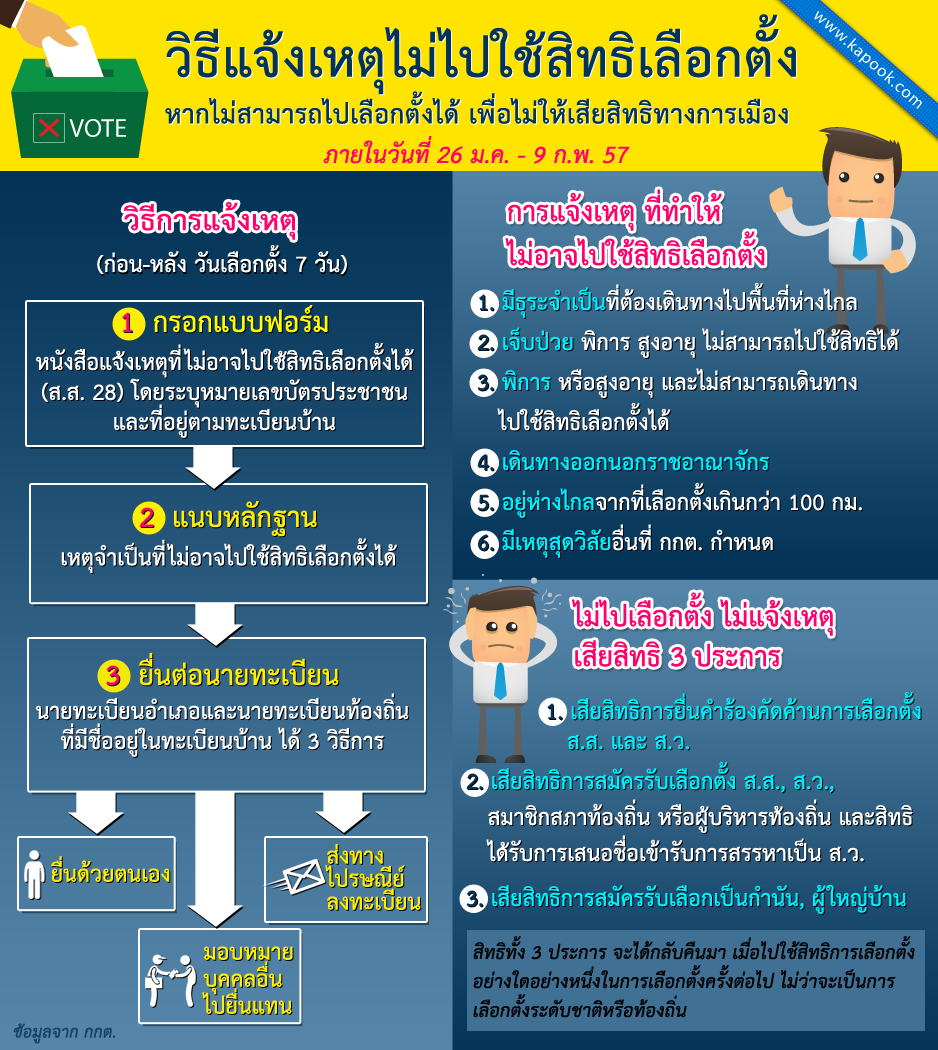 วิธีแจ้งเหตุรักษาสิทธิ หากไม่ได้เลือกตั้ง 2557